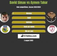David Simao vs Aymen Tahar h2h player stats
