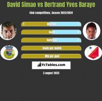 David Simao vs Bertrand Yves Baraye h2h player stats