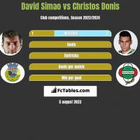 David Simao vs Christos Donis h2h player stats