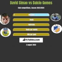 David Simao vs Dalcio Gomes h2h player stats