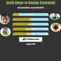 David Simao vs Damian Szymanski h2h player stats