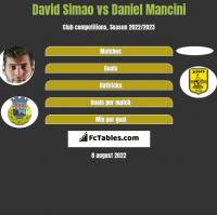 David Simao vs Daniel Mancini h2h player stats