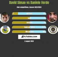 David Simao vs Daniele Verde h2h player stats