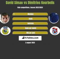 David Simao vs Dimitrios Kourbelis h2h player stats