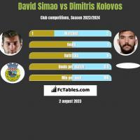 David Simao vs Dimitris Kolovos h2h player stats