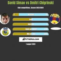 David Simao vs Dmitri Chigrinski h2h player stats