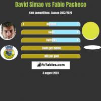 David Simao vs Fabio Pacheco h2h player stats