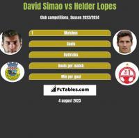 David Simao vs Helder Lopes h2h player stats