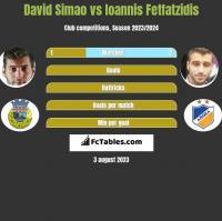 David Simao vs Giannis Fetfatzidis h2h player stats