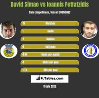 David Simao vs Ioannis Fetfatzidis h2h player stats