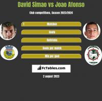 David Simao vs Joao Afonso h2h player stats