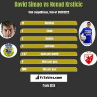 David Simao vs Nenad Krsticic h2h player stats