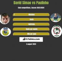 David Simao vs Paulinho h2h player stats