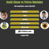 David Simao vs Petros Mantalos h2h player stats