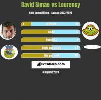 David Simao vs Lourency h2h player stats
