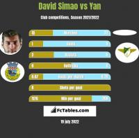 David Simao vs Yan h2h player stats