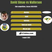 David Simao vs Walterson h2h player stats
