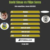 David Simao vs Filipe Sores h2h player stats