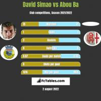 David Simao vs Abou Ba h2h player stats