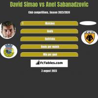 David Simao vs Anel Sabanadzovic h2h player stats