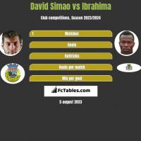 David Simao vs Ibrahima h2h player stats