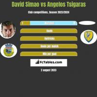 David Simao vs Angelos Tsigaras h2h player stats