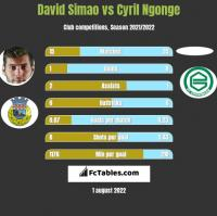David Simao vs Cyril Ngonge h2h player stats