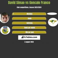 David Simao vs Goncalo Franco h2h player stats