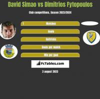 David Simao vs Dimitrios Fytopoulos h2h player stats