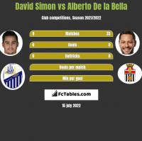 David Simon vs Alberto De la Bella h2h player stats