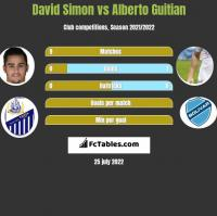 David Simon vs Alberto Guitian h2h player stats