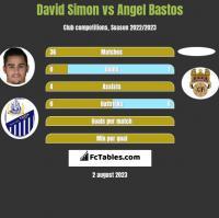 David Simon vs Angel Bastos h2h player stats