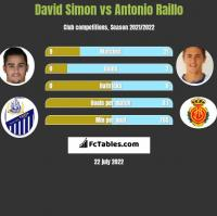 David Simon vs Antonio Raillo h2h player stats
