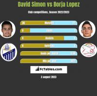 David Simon vs Borja Lopez h2h player stats