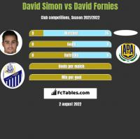 David Simon vs David Fornies h2h player stats