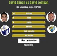 David Simon vs David Lomban h2h player stats
