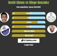 David Simon vs Diego Gonzalez h2h player stats