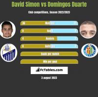 David Simon vs Domingos Duarte h2h player stats