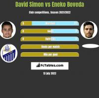 David Simon vs Eneko Boveda h2h player stats