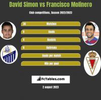 David Simon vs Francisco Molinero h2h player stats