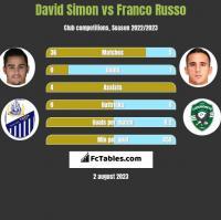 David Simon vs Franco Russo h2h player stats