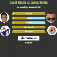 David Simon vs Jesus Rueda h2h player stats