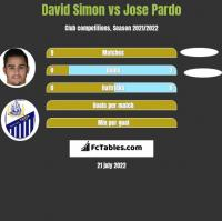David Simon vs Jose Pardo h2h player stats