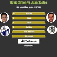 David Simon vs Juan Sastre h2h player stats