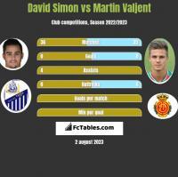 David Simon vs Martin Valjent h2h player stats