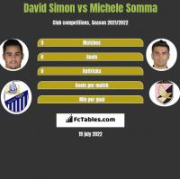 David Simon vs Michele Somma h2h player stats
