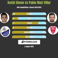 David Simon vs Pablo Mari Villar h2h player stats