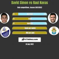 David Simon vs Raul Navas h2h player stats