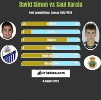 David Simon vs Saul Garcia h2h player stats