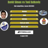 David Simon vs Toni Datkovic h2h player stats